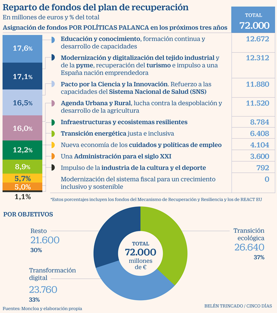 Plan-Nacional-de-Inversiones-y-Reformas